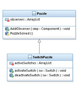 Every subclass of the puzzle class inherits the observer functionality. In this example, the switch puzzle waits for a certain amount of switches to be activated.